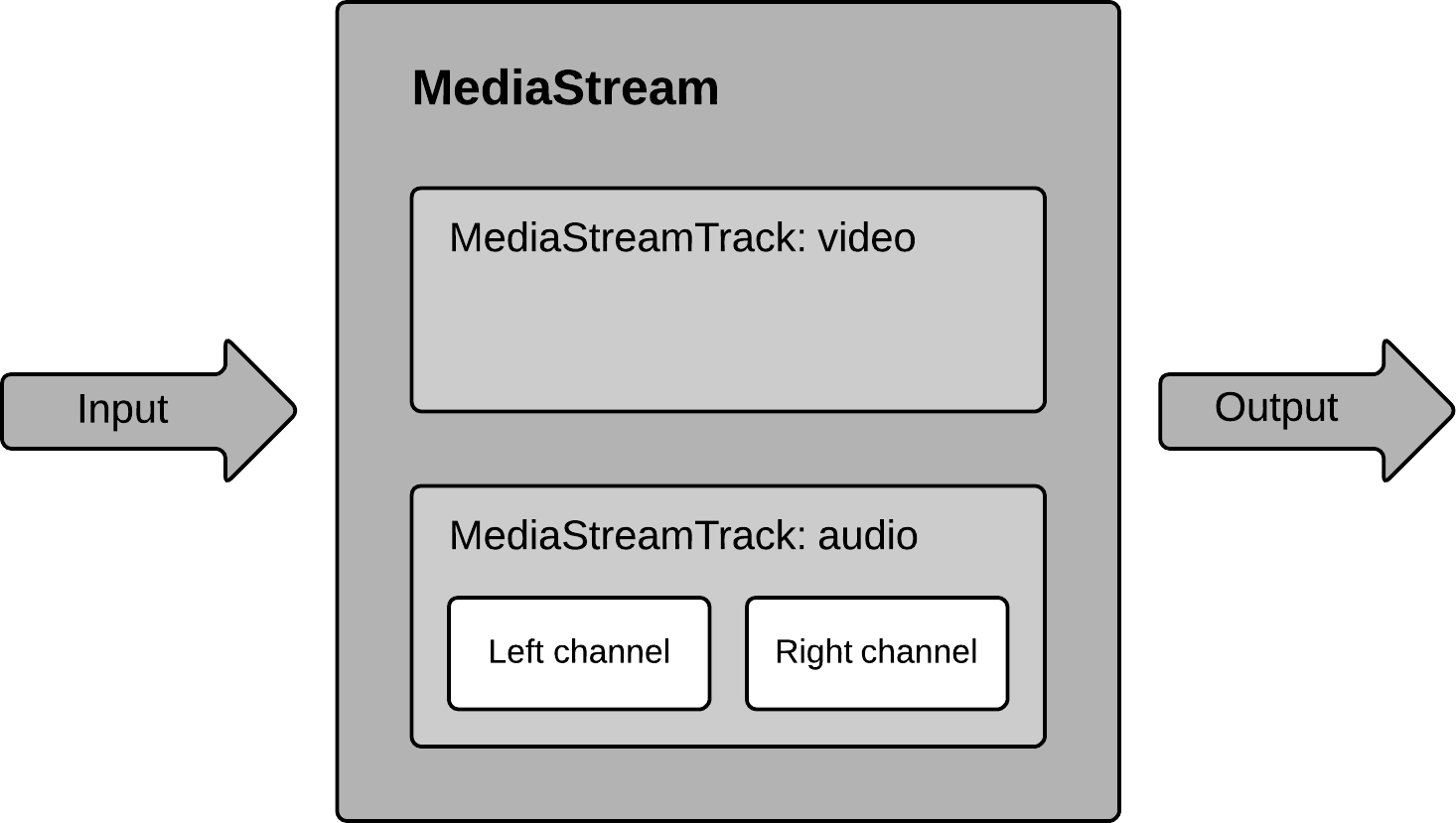 MediaStream diagram