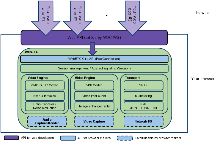 WebRTC architecture diagram